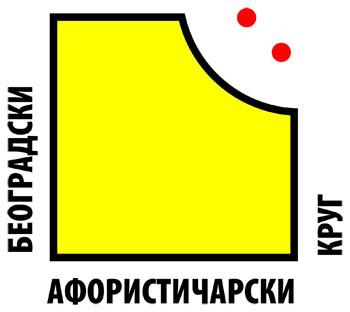Београдски афористичарски круг